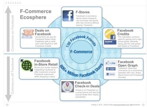 Ecossistema das lojas virtuais produzidas dentro do Facebook e fora do Facebook